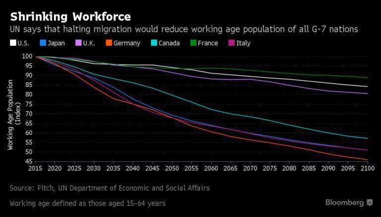 وضعیت نیروی کار شاغل جهان در صورت توقف مهاجرت در ۷ کشور صنعتی